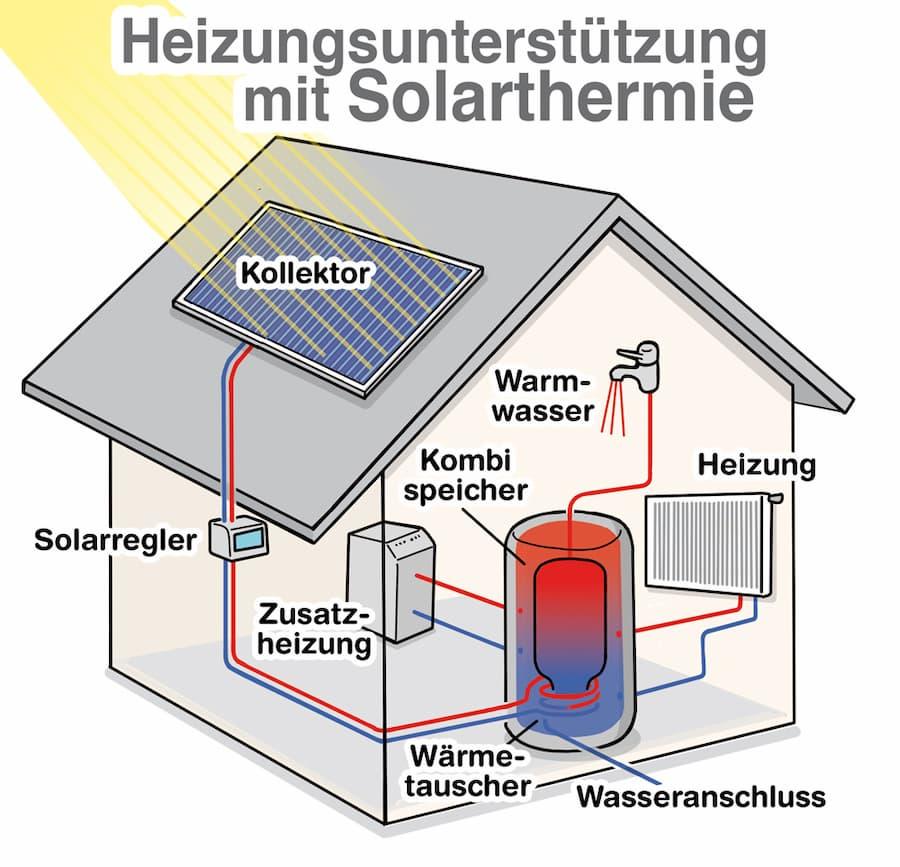 Solarthermie zur Heizungsunterstuetzung