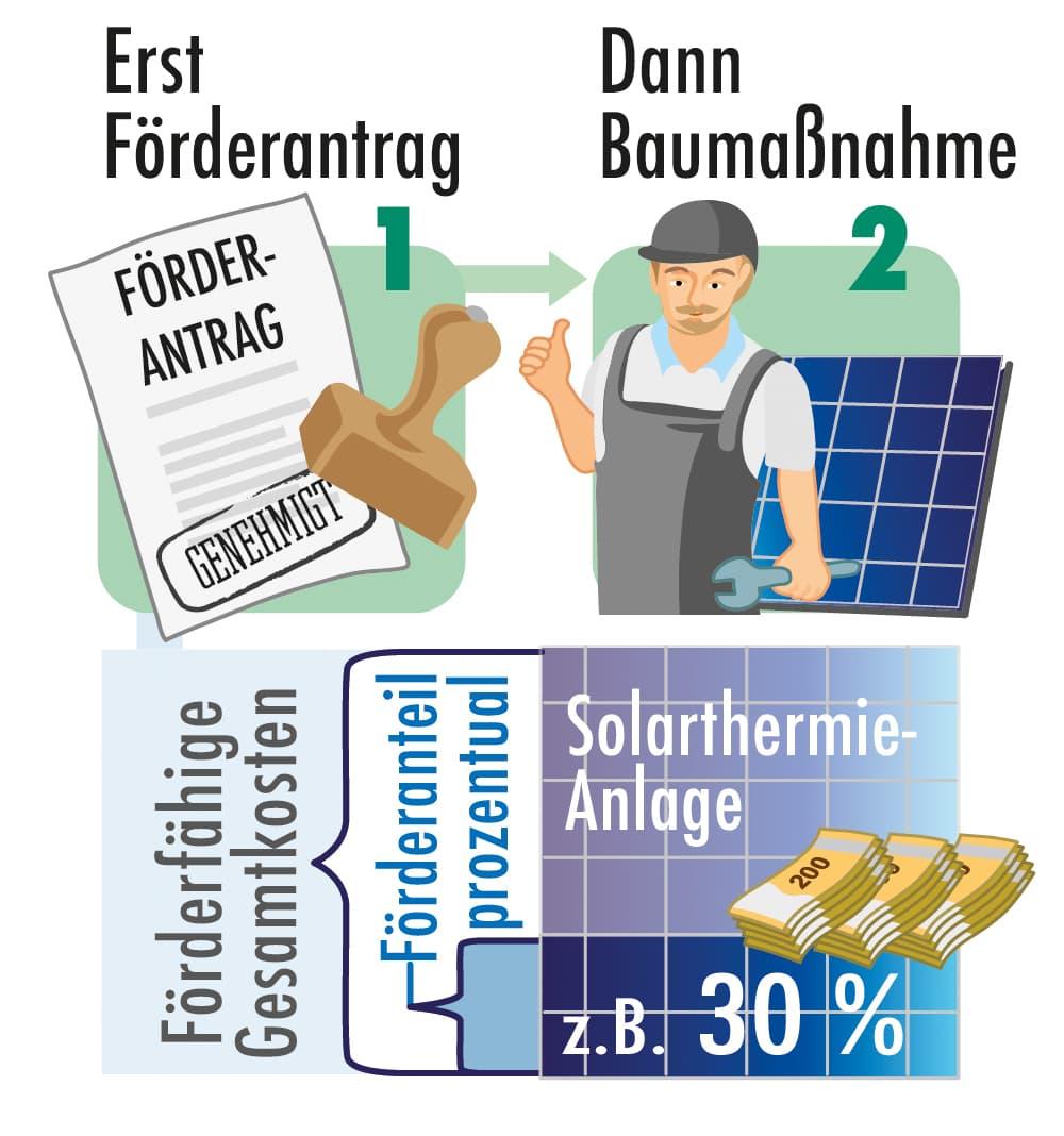 Solarthermie: Erst Förderung beantragen dann Anlage beauftragen