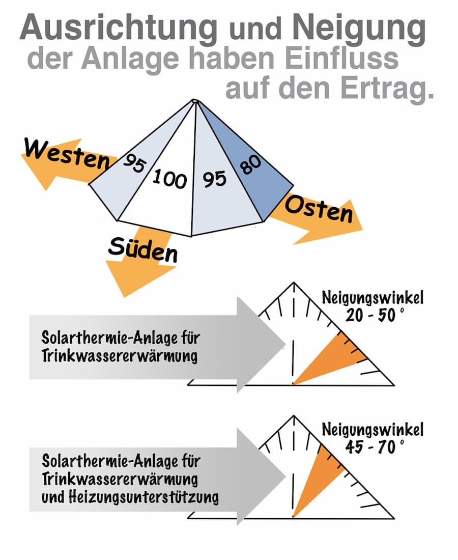 Solarthermie: Neigung und Ausrichtung sind wichtig
