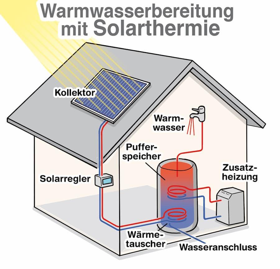 Schema: Trinkwassererwärmung mit Solarthermie