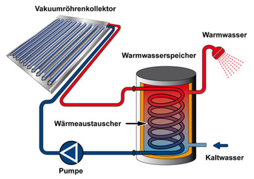 Warmwasserbereitung mit Solarthermie © arahan, fotolia.com