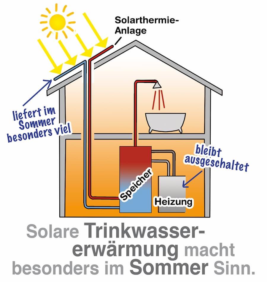 Solare Trinkwassererwärmung macht insbesondere im Sommer Sinn