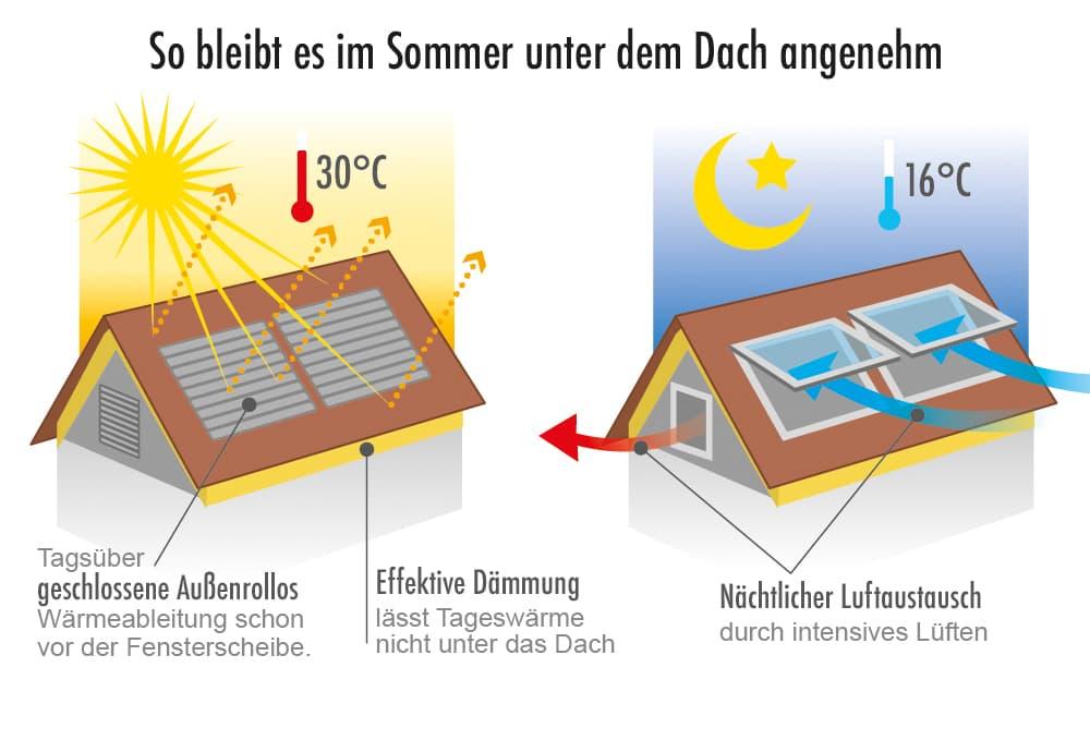 Tipps: So bleibt es im Sommer unter dem Dach angenehm