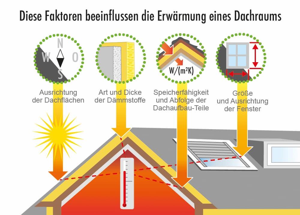 Diese Faktoren beeinflussen die Erwärmung des Dachraums