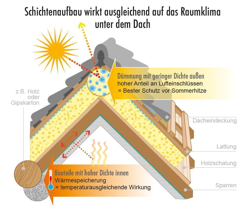Schichtenaufbau wirkt ausgleichend auf das Raumklima unter dem Dach