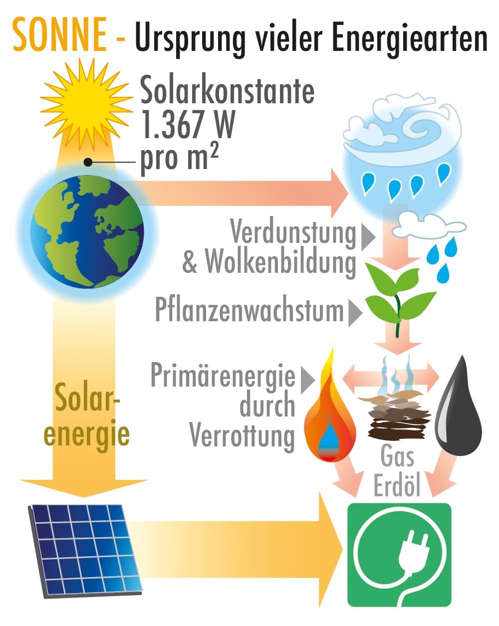 Die Sonne - Ursprung vieler Energiearten