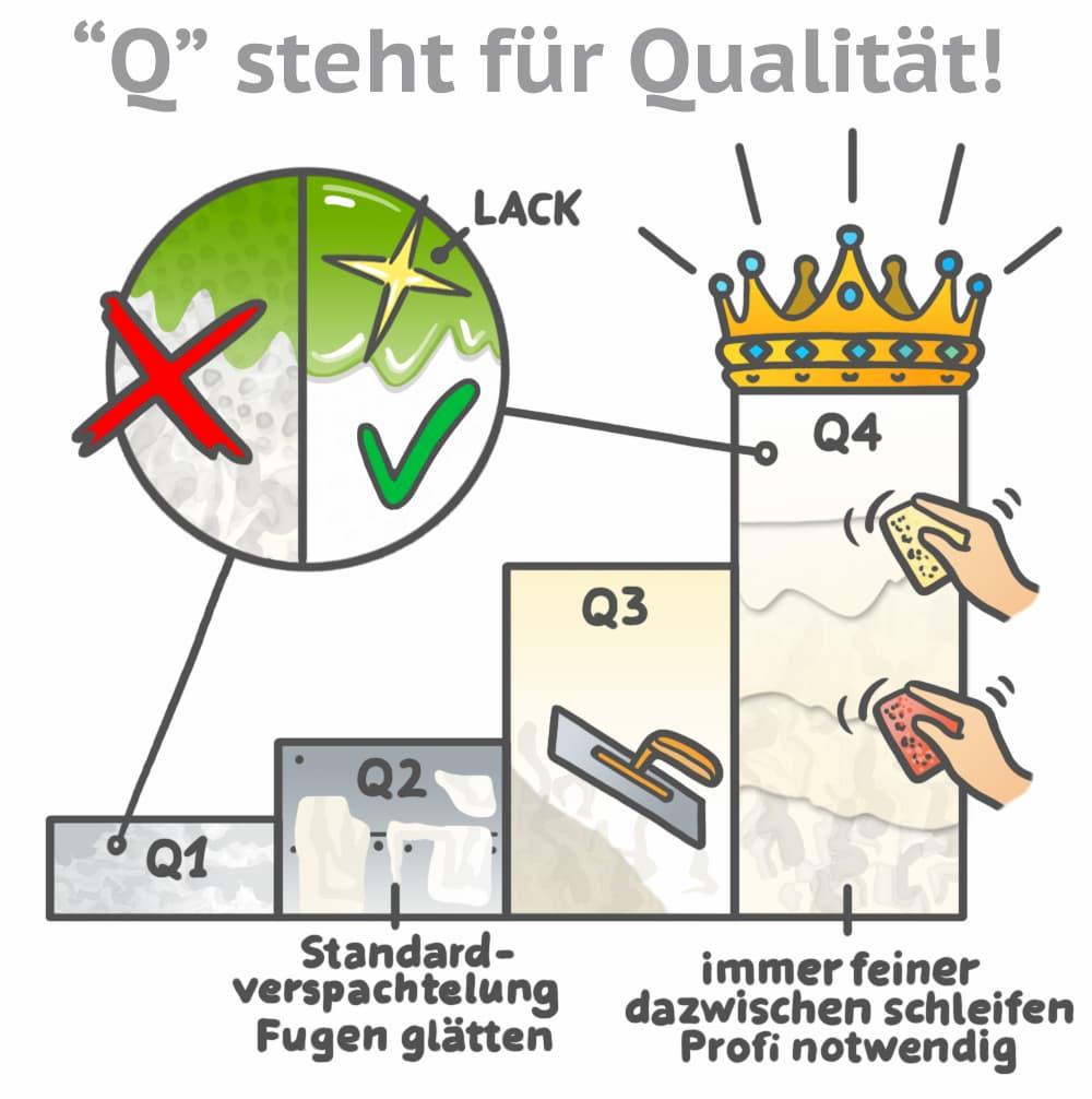 Verspachtelung einer Wand: Q steht für Qualität