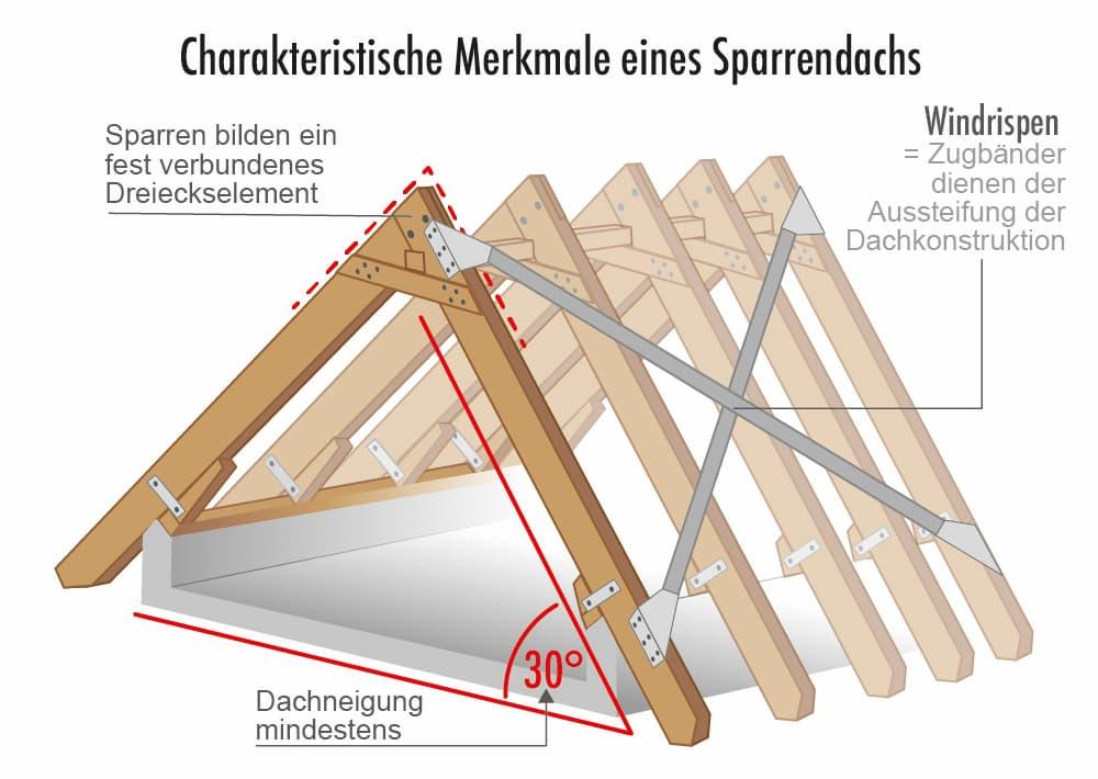 Charakteristische Merkmale eines Sparrendach