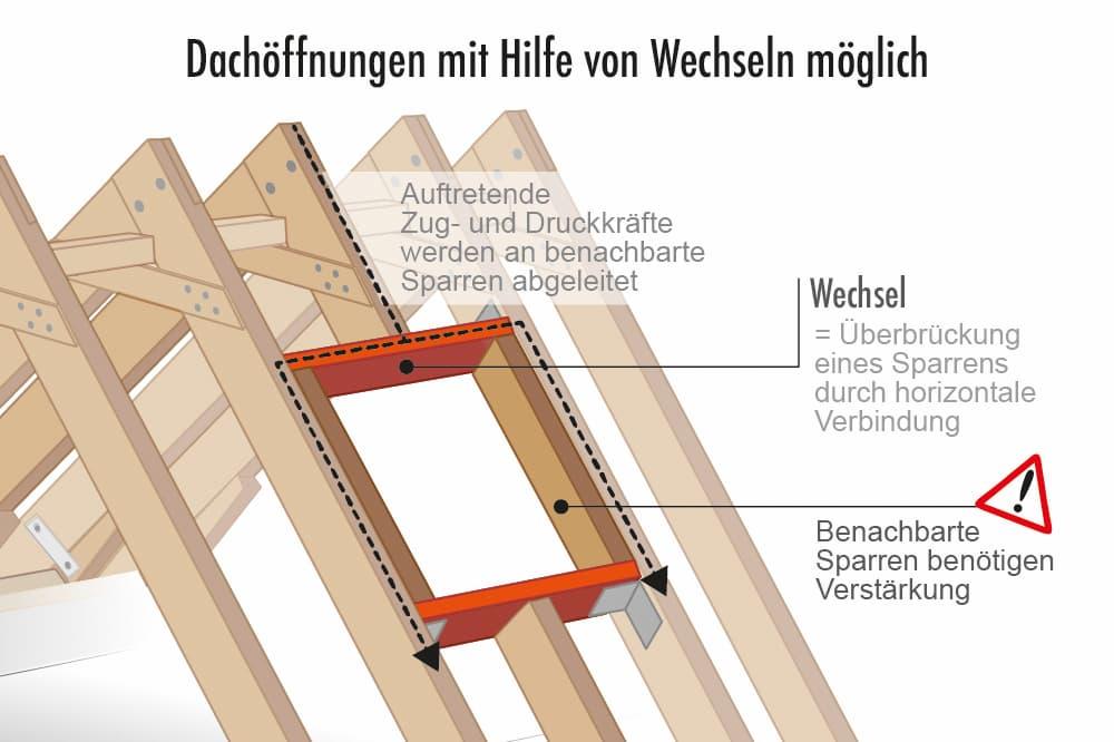 Sparrendach: Dachöffnungen mit Hilfe von Wechsel möglich