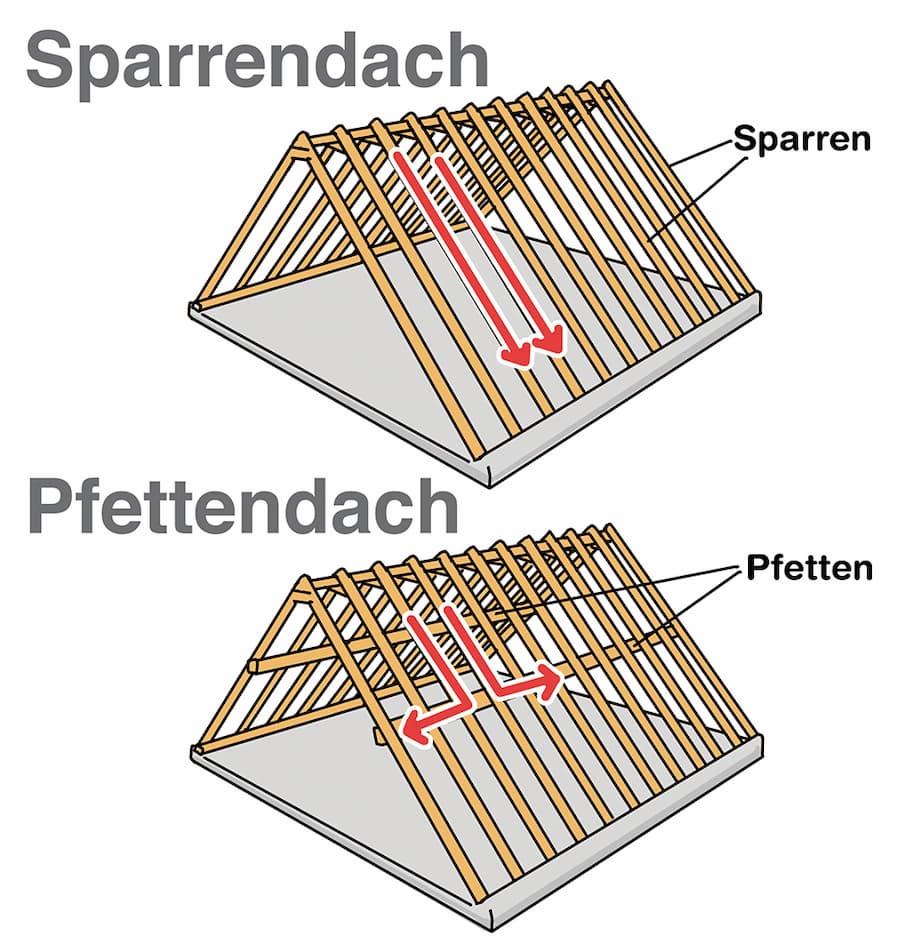 Sparrendach und Pfettendach