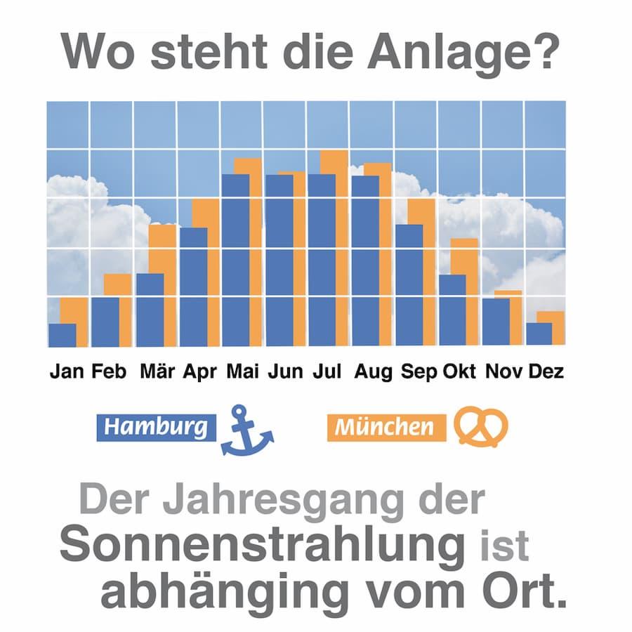 Photovoltaik: Im Süden Deutschlands ist der Ertrag in der Regel etwas höher