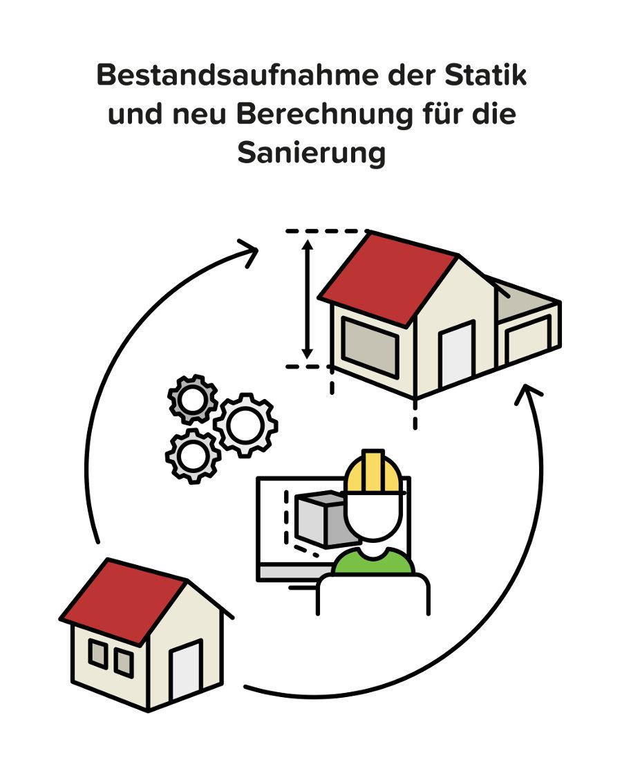 Statik bei der Sanierung: Bestandsaufnahme und Neuberechnung