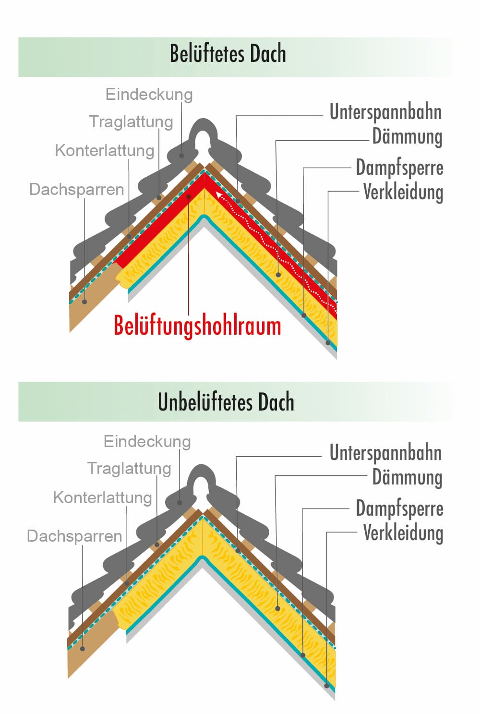 Steildach Aufbau: Belüftetes Dach vs Unbelüftetes Dach