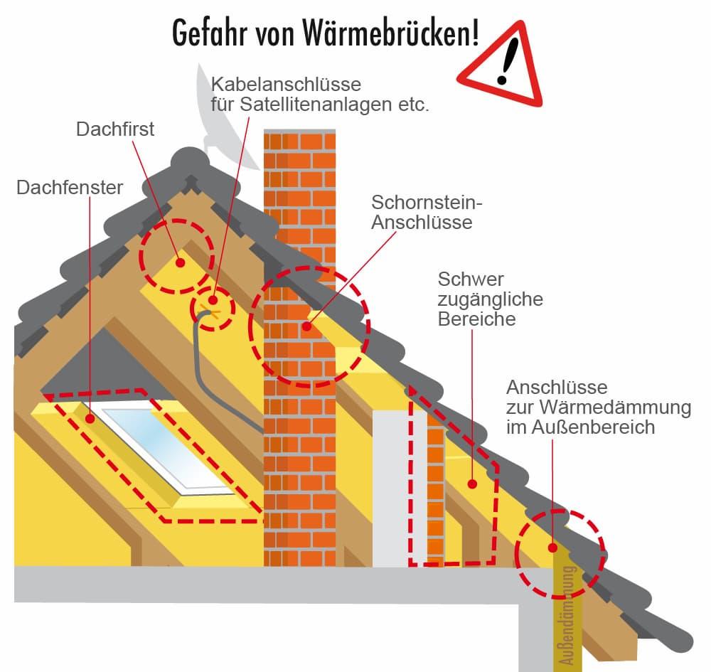 Steildach Dämmung: Gefahr von Wärmebrücken