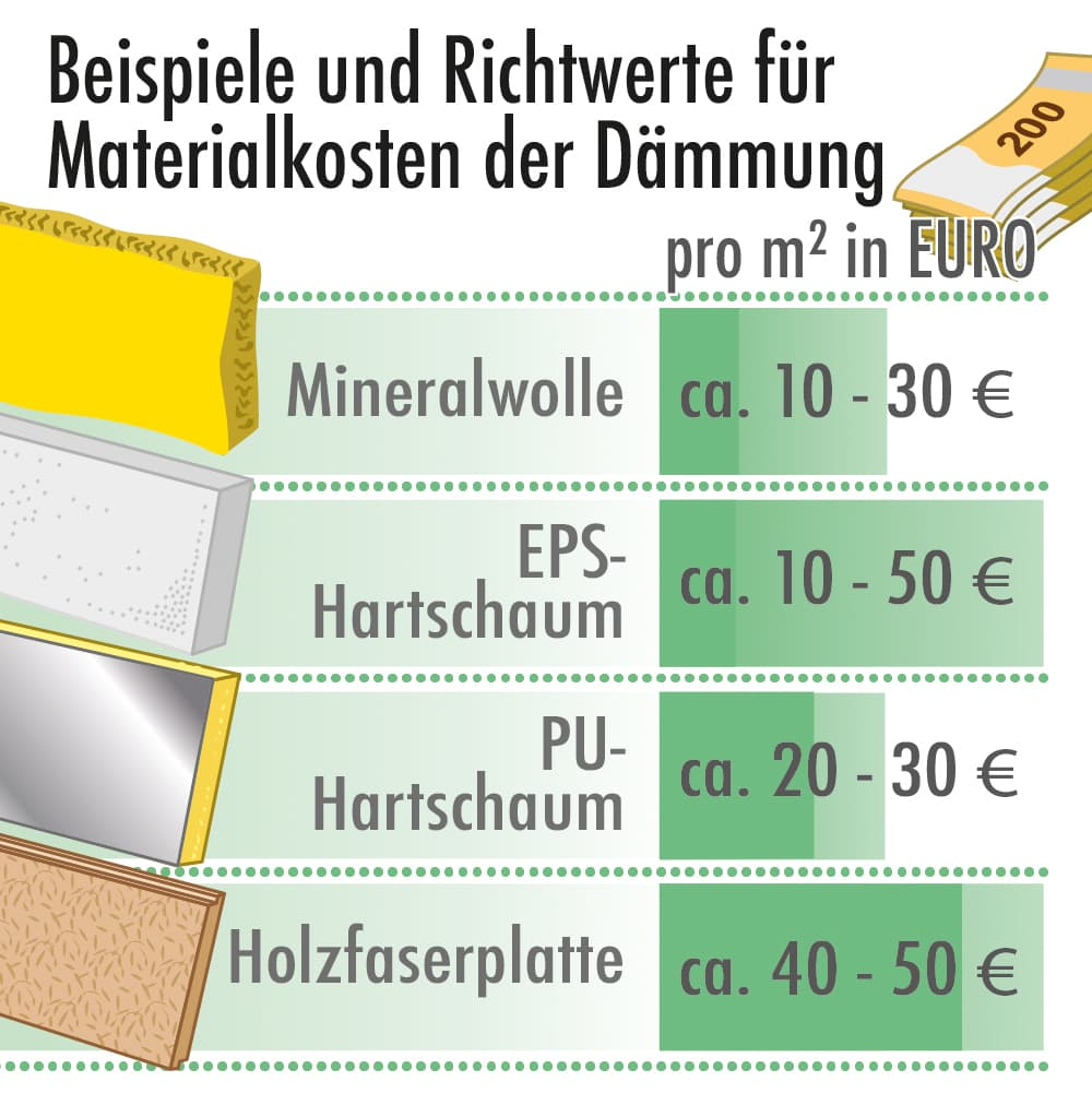 Beispiele und Richtwerte für die Materialkosten der Dämmung
