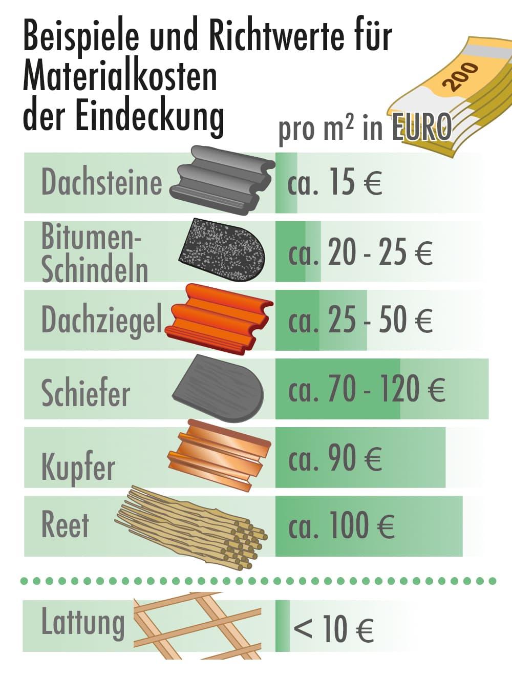 Beispiele und Richtwerte für die Materialkosten bei der Eindeckung