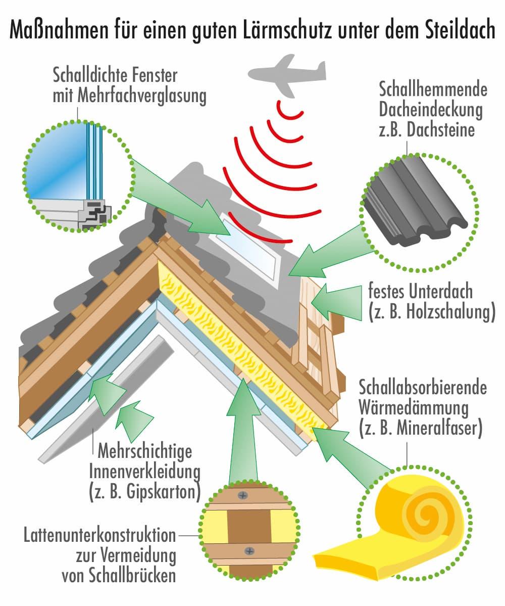 Mögliche Schallschutz Maßnahmen bei einem Steildach