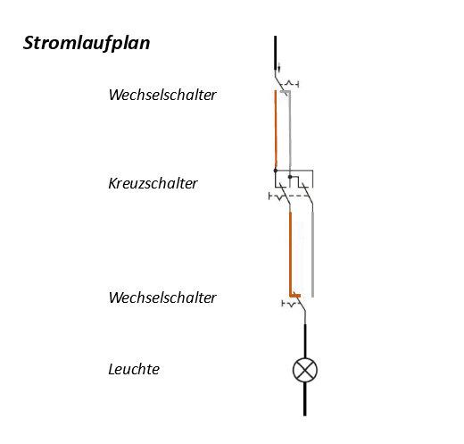 Stromlaufplan Kreuzschaltung © Heinz Kerp