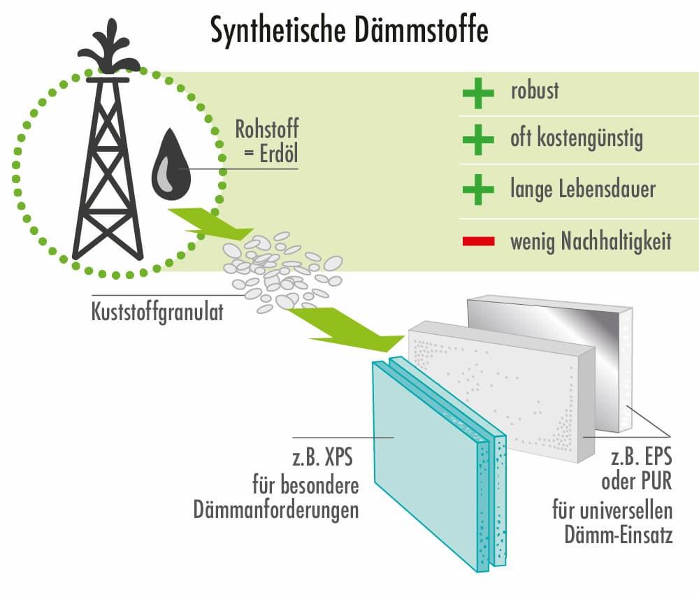 Synthetisch Dämmstoffe