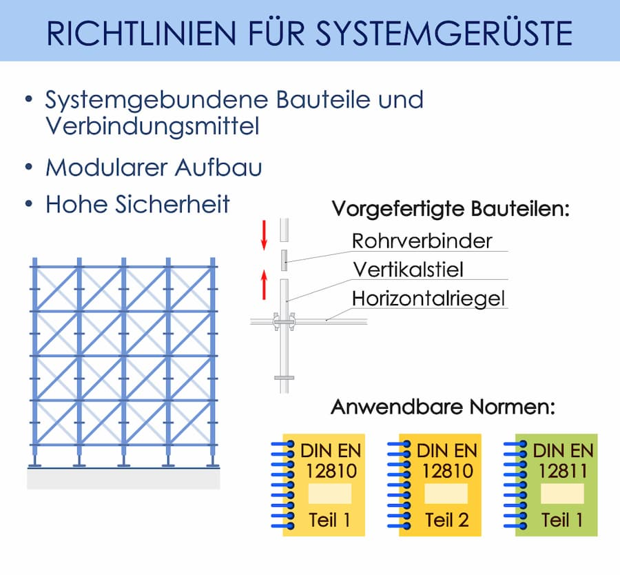 Systemgerüste: Eigenschaften und Aufbau