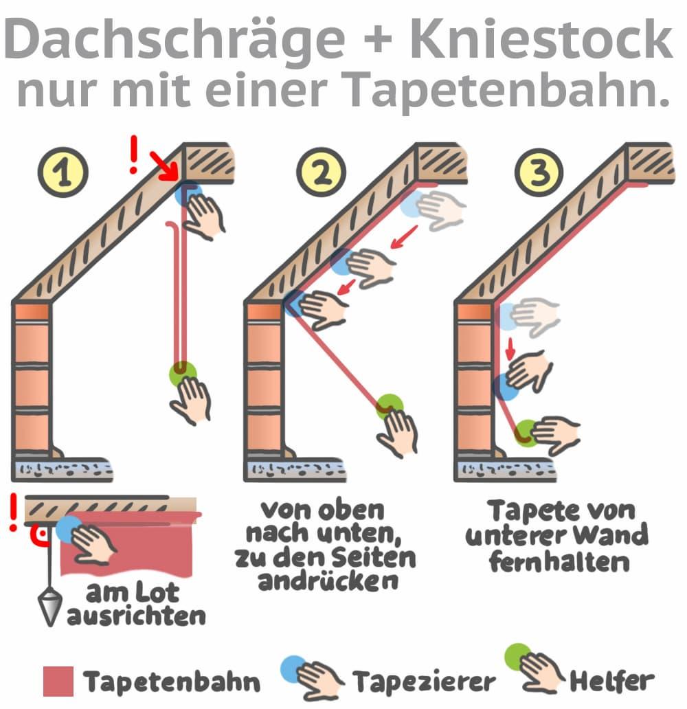 Gemeinsame Tapetenbahn für Dachschräge und Kniestock