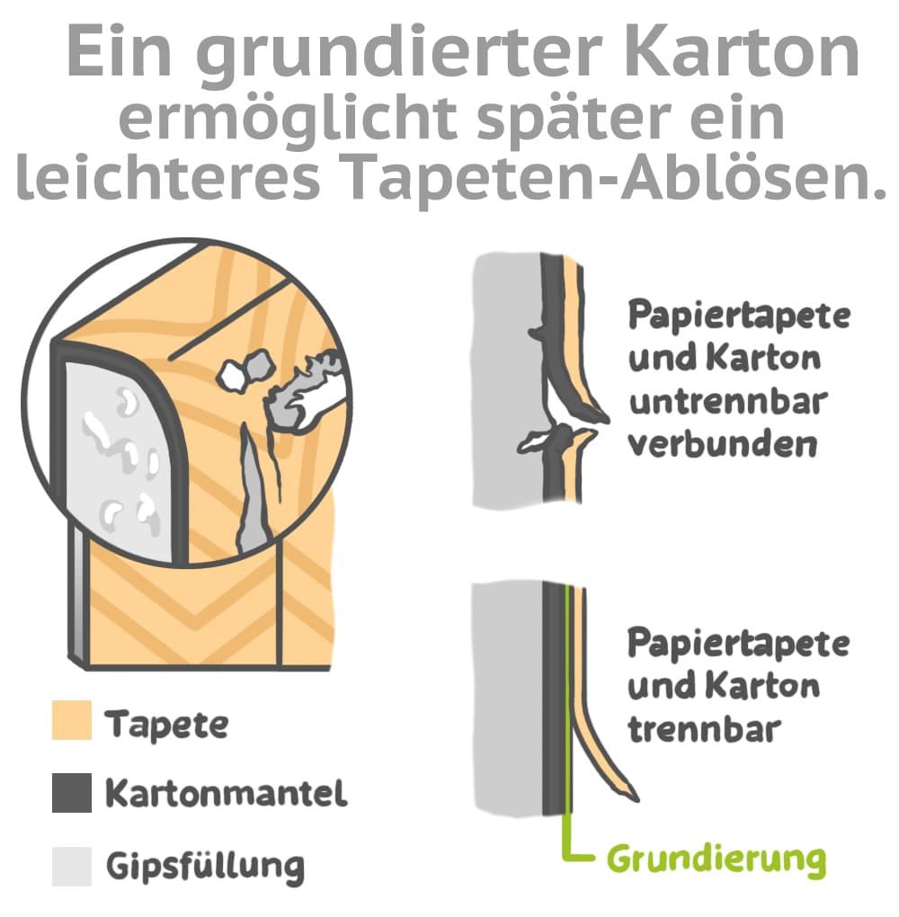 Ein grundierter Karton ermöglicht später ein leichteres Ablösen der Tapete