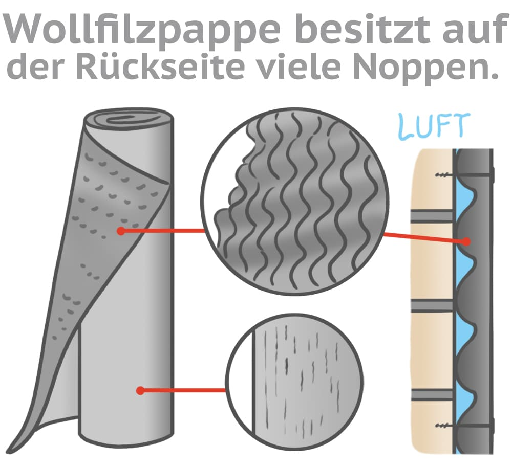 Eigenschaften von Wollfilzpappe