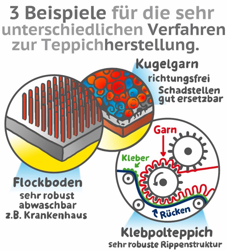Teppichboden: Verschiedenste Herstellungsverfahren