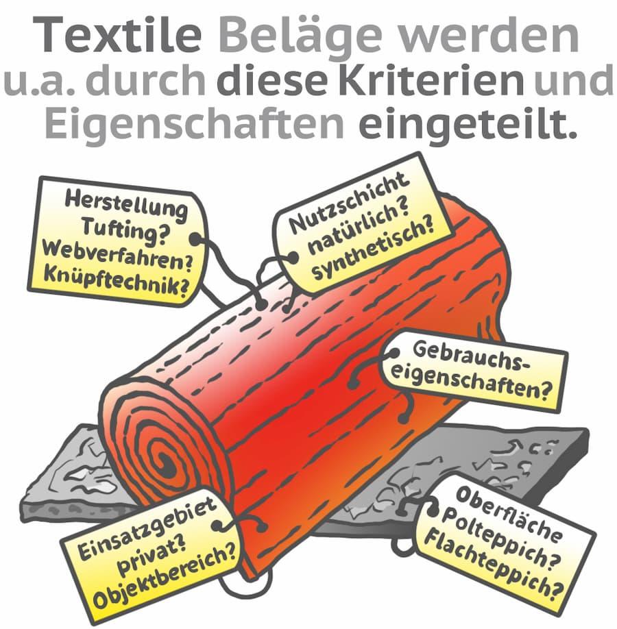 Teppichböden: Einteilung nach unterschiedlichen Kriterien