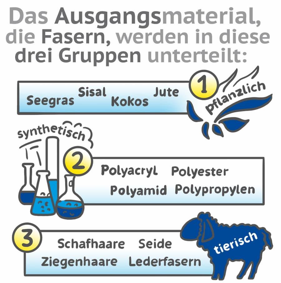 Teppichboden: Einteilung des Ausgangsmaterial in drei Gruppen