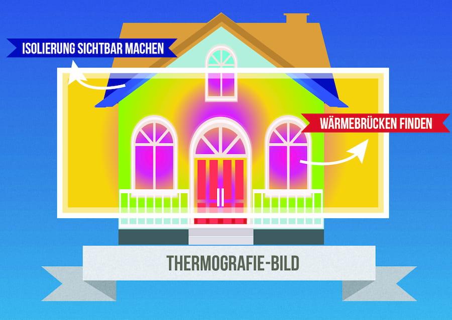 Thermografie: Wärmebrücken aufspüren