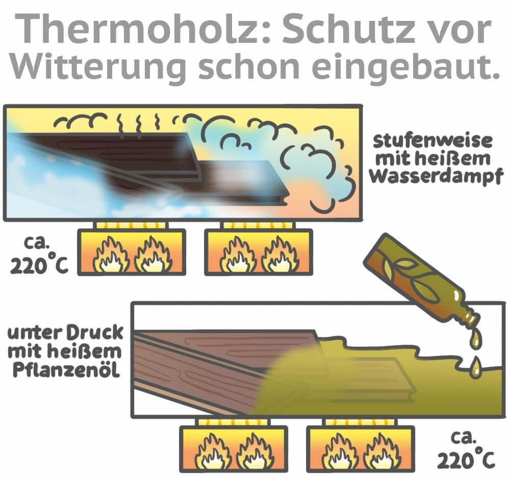Thermoholz: Schutz vor Witterung schon eingebaut