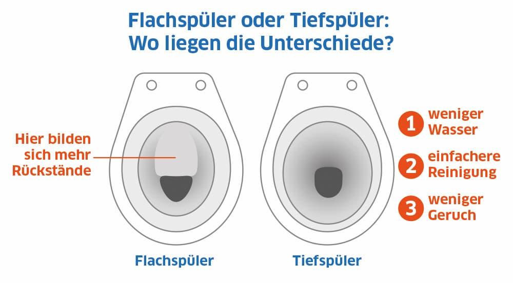 Toilette: Flachspüler oder Tiefspüler