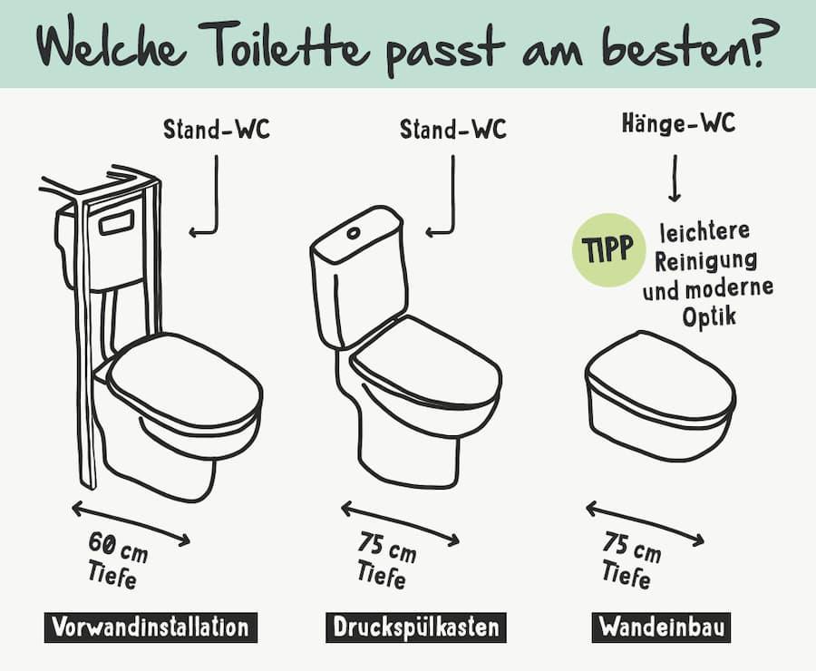 Toilettenwahl: Welche Toilette passt am besten