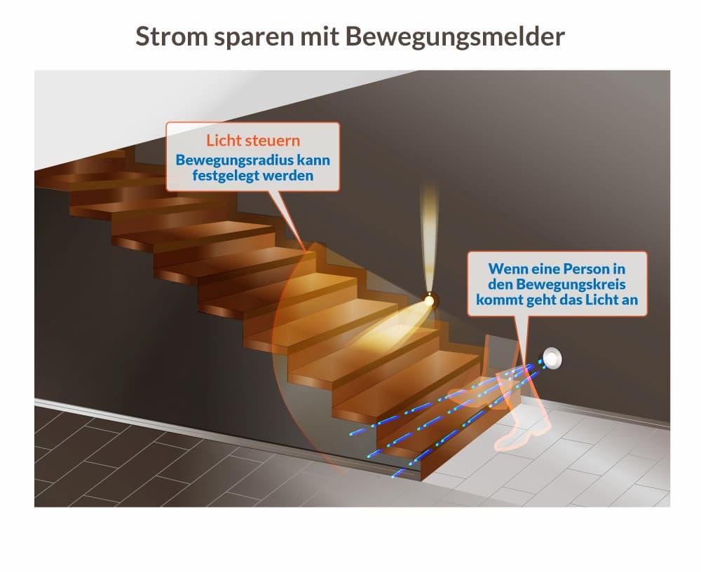 Treppenbeleuchtung mit Bewegungsmeldern