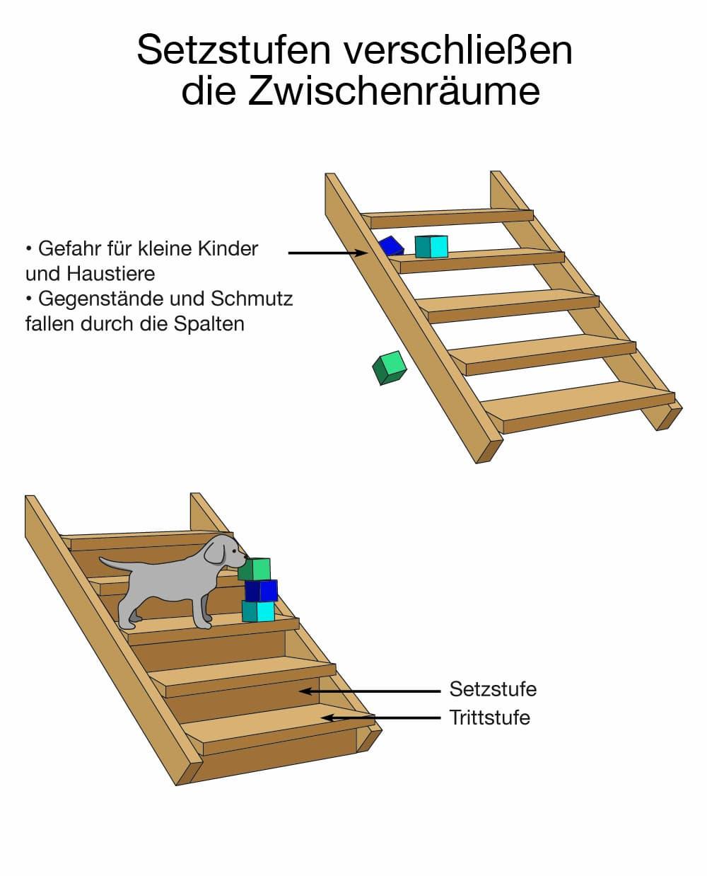Setzstufen verschließen die Zwischenstufen der Treppe