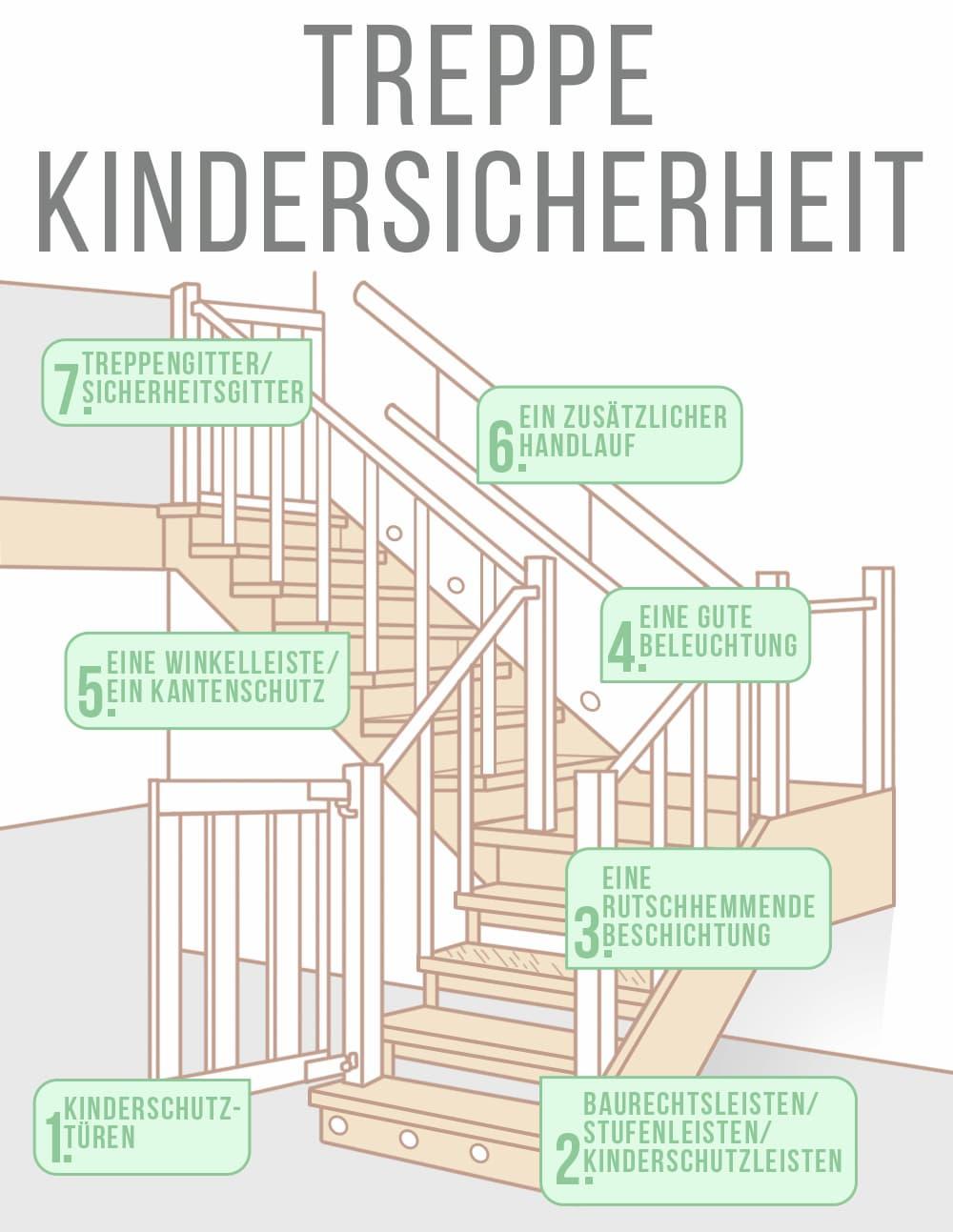 Treppen für Kinder sicher gestalten