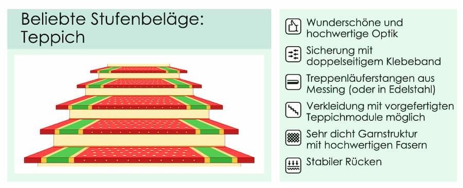 Treppe Stufenbelag Teppich