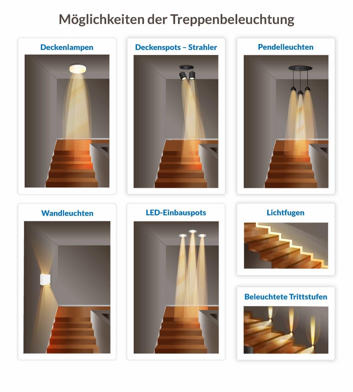 Möglichkeiten der Treppenbeleuchtung