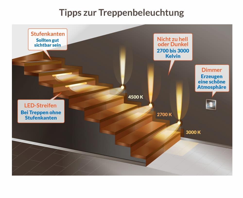 Tipps zur Treppenbeleuchtung