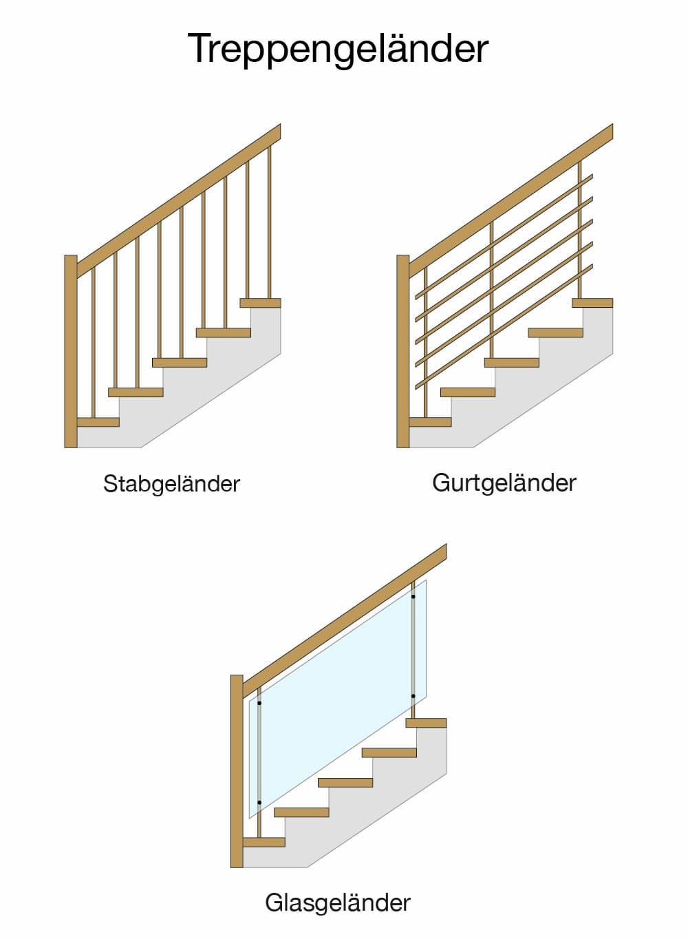 Verschiedene Arten von Treppengeländern