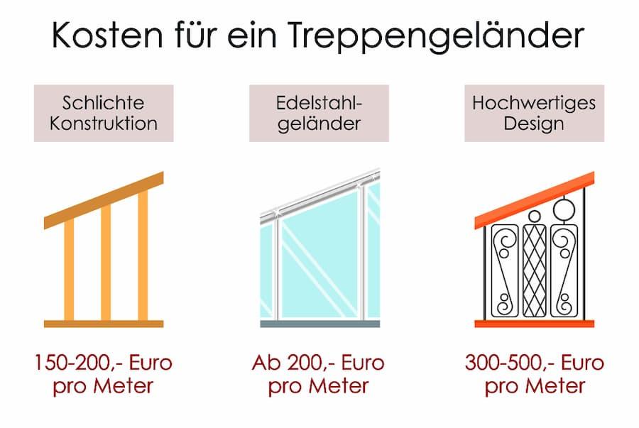 Treppengeländer Für Den Innenbereich Materialien Formen Und Kosten