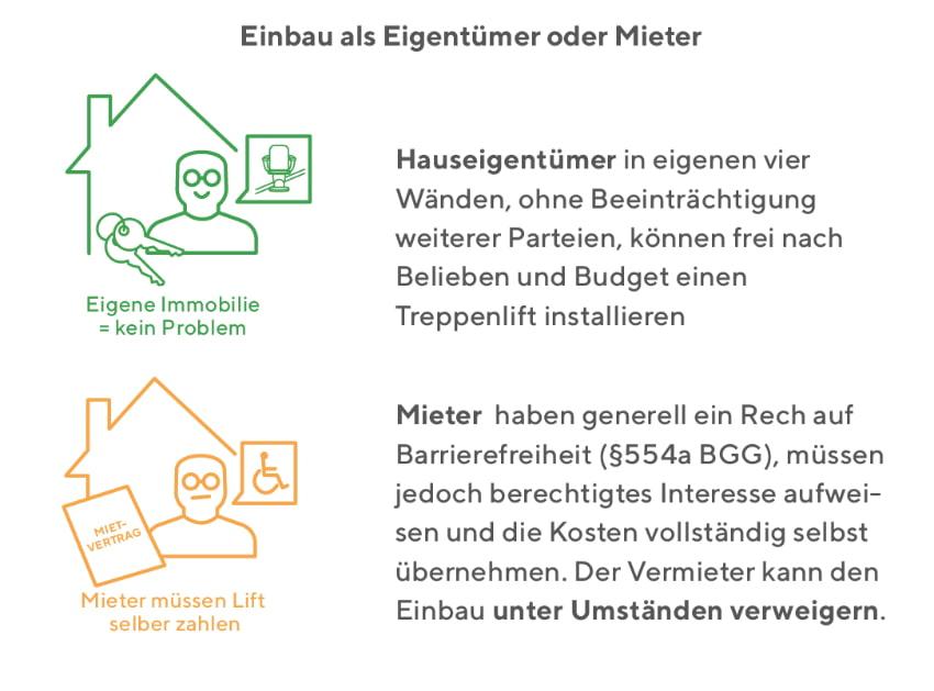 Treppenlift Einbau: Unterschied Eigentümer und Mieter