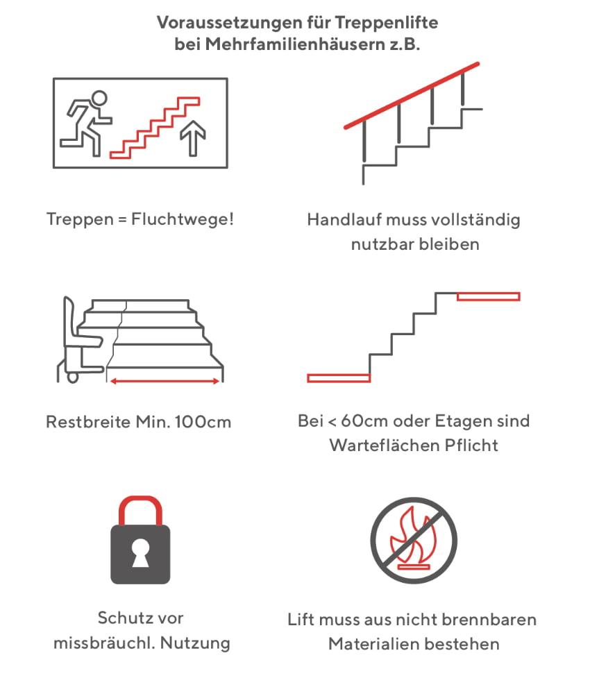 Treppenlift im Mehrfamilienhaus Voraussetzungen