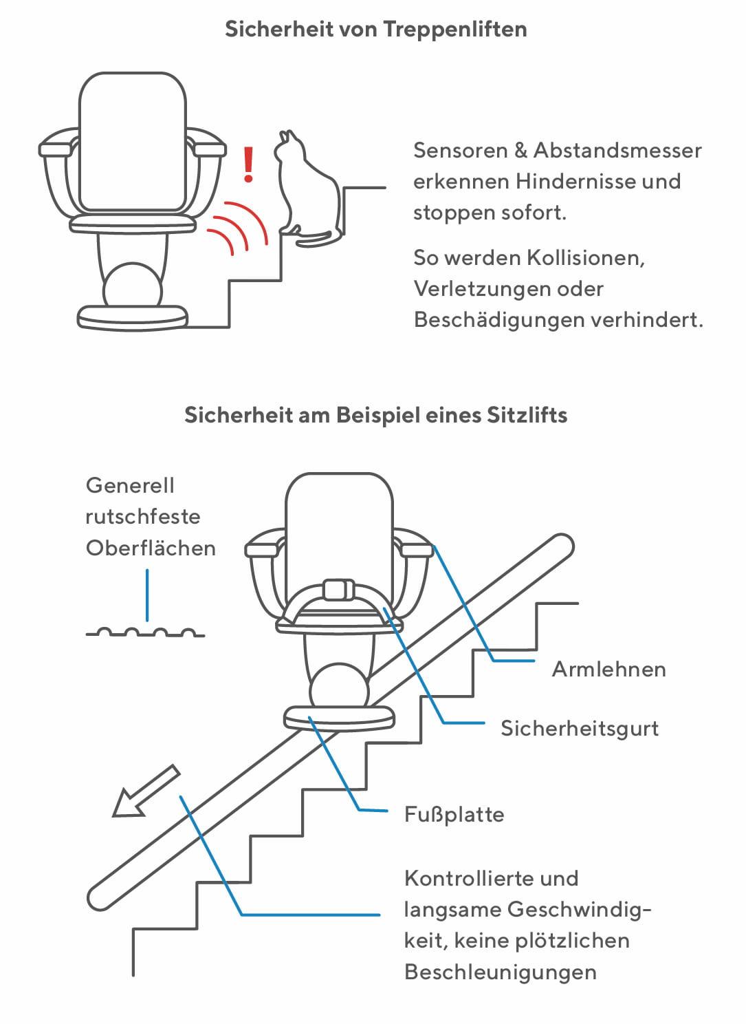 Treppenlifte sind sicher und leicht zu bedienen