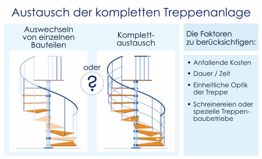 Austausch der kompletten Treppe oder Sanierung von Teilstücken