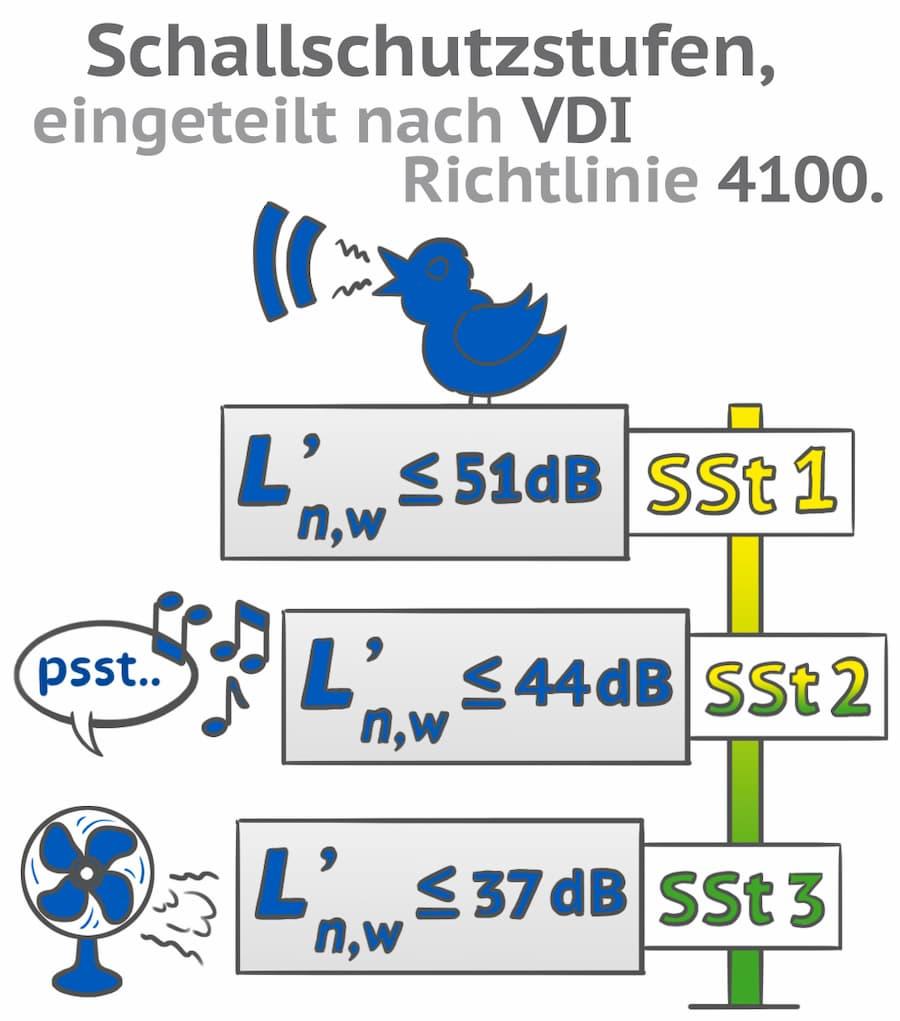 Trittschall Schallschutzstufe-n nach VDI Richtlinie 4100