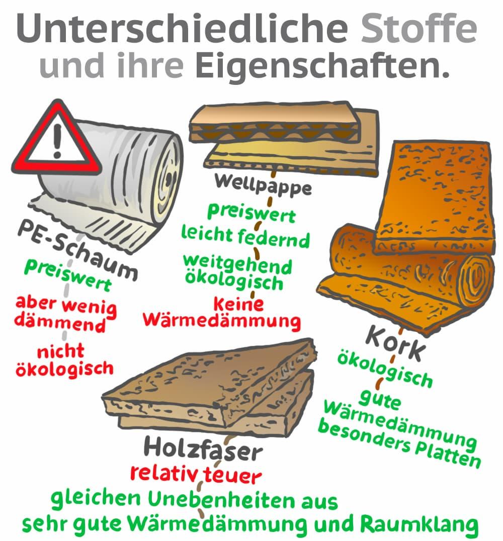 Trittschalldaemmung: Unterschiedliche Materialien und ihre Eigenschaften