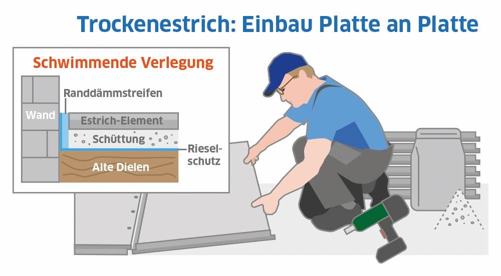 Trockenestrich: Einbau Platte an Platte