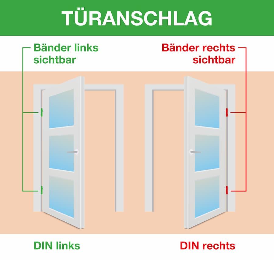 Türanschlag DIN links und Din rechts: Türbänder beachten